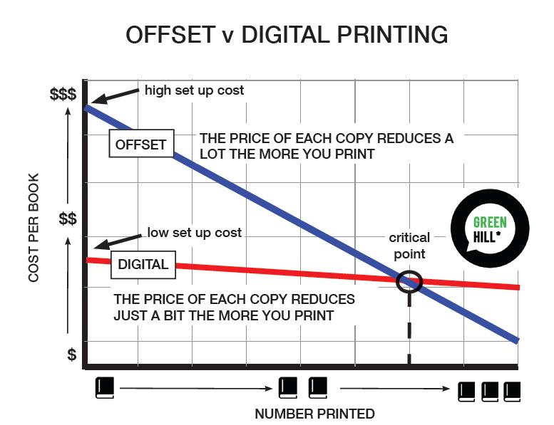 Self publishing offset versus digital printing cost decreases as volume increases